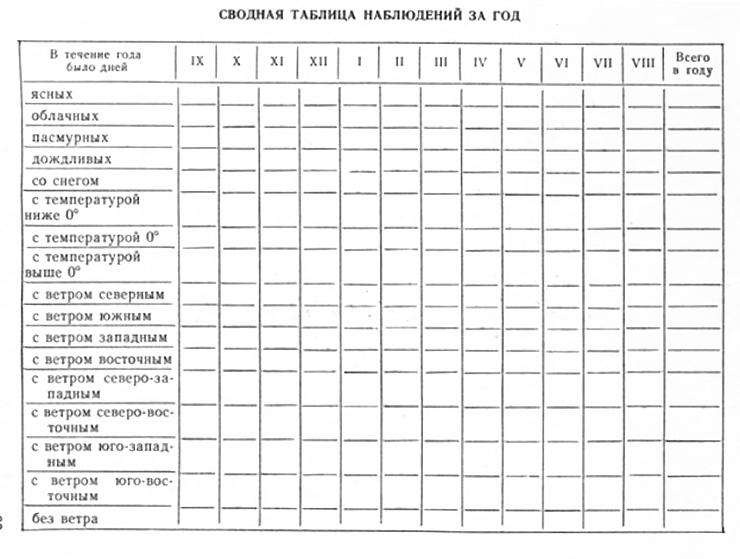 Таблица погоды за год